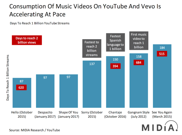 YouTube | Music Industry Blog