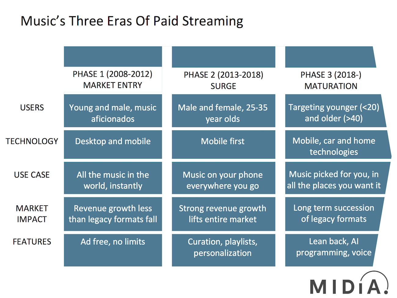 the 3 eras of streaming