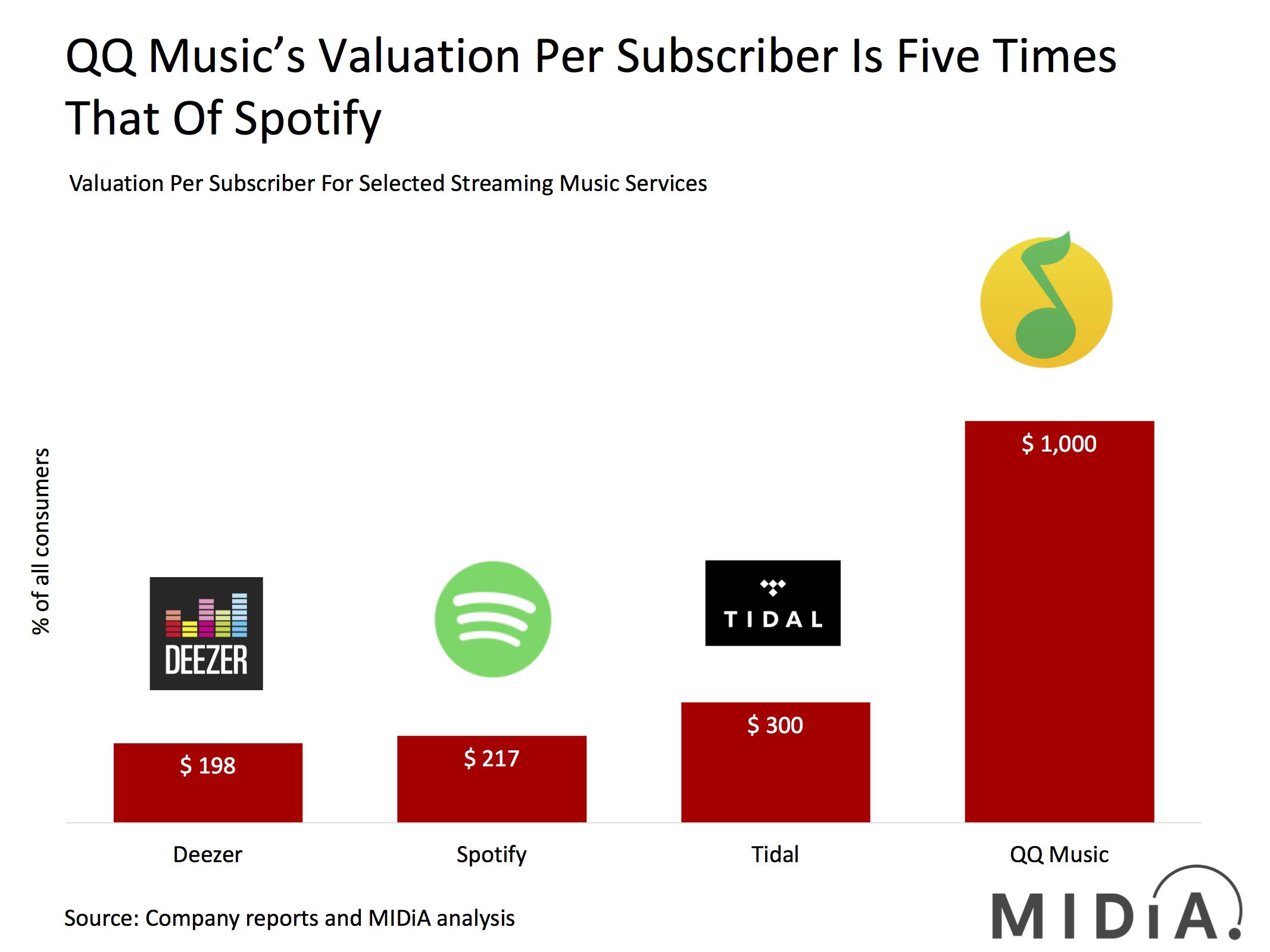 Is QQ Music Worth $10 Billion? | Music Industry Blog