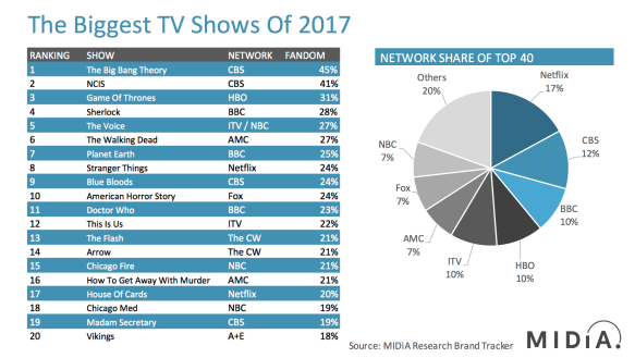 MIDiA Research Top TV Shows Of 2017