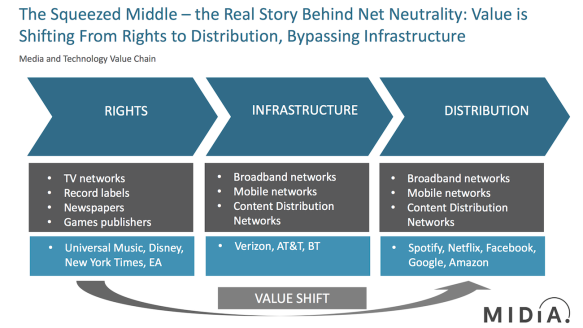 net neutrality value chains