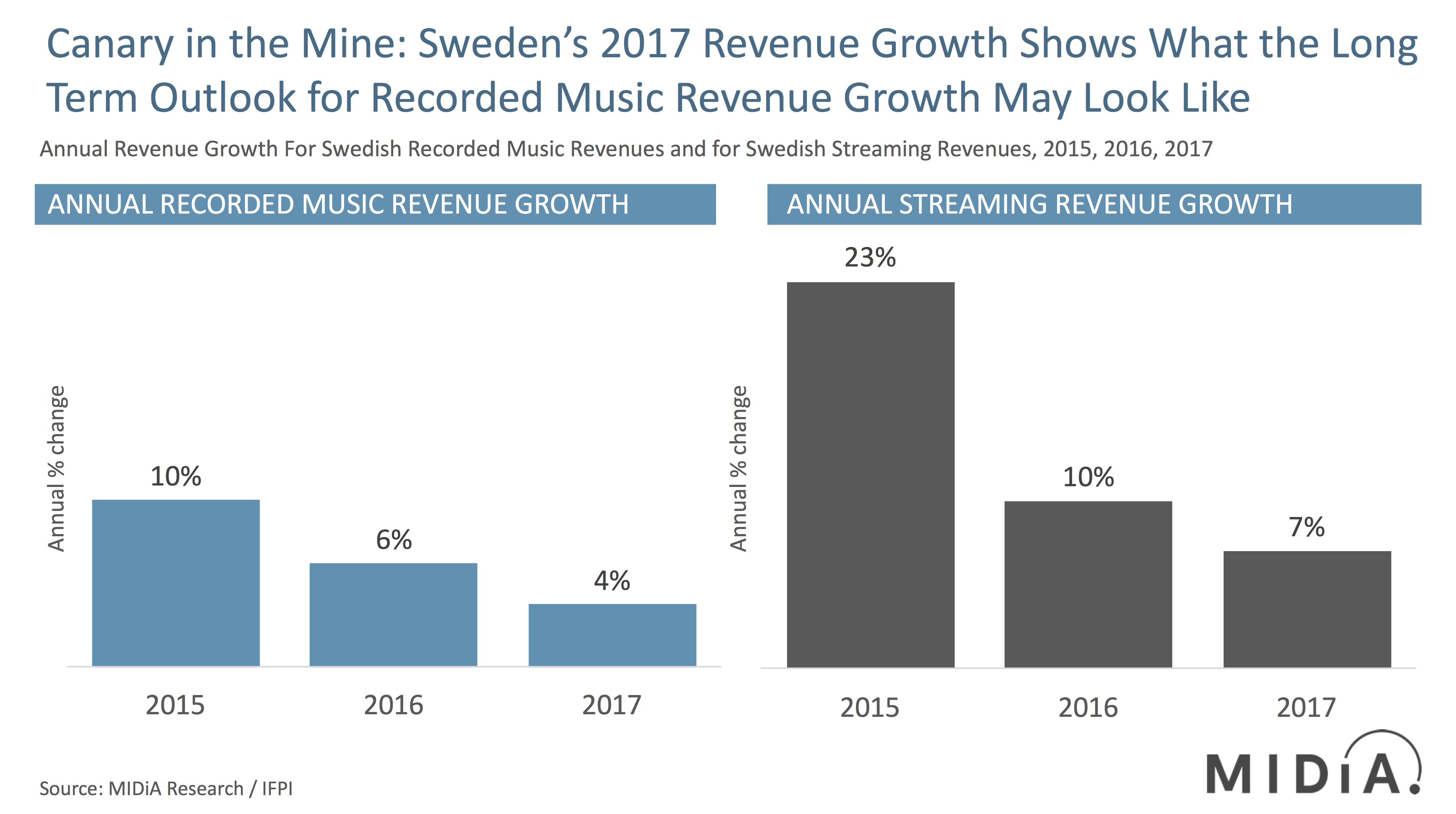 sweden growth