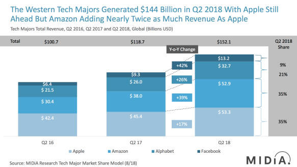 tech majors market shares q2 2018 midia research