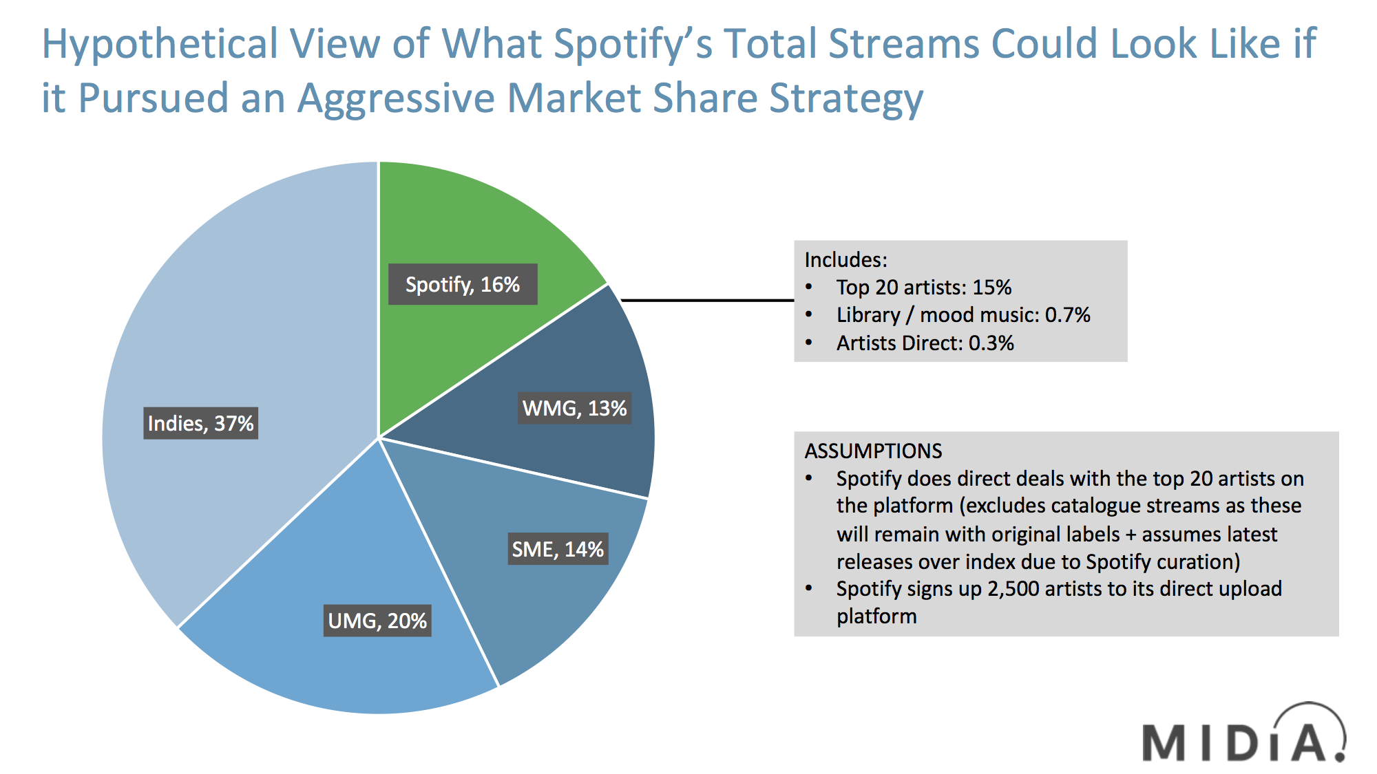 spotify streaming repertoire shares midia research