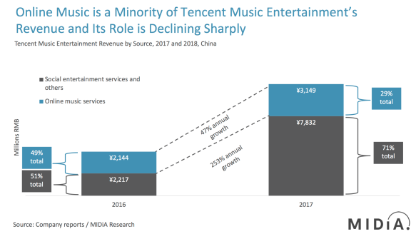 Tencent | Music Industry Blog