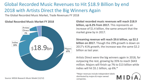 midia research 2018 music revenues and market shares