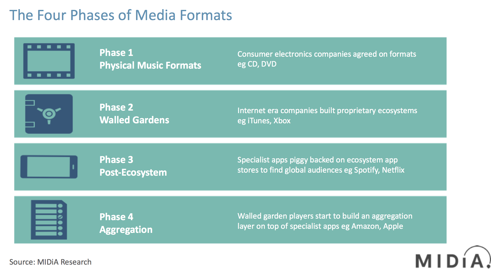 four phases of media formats midia