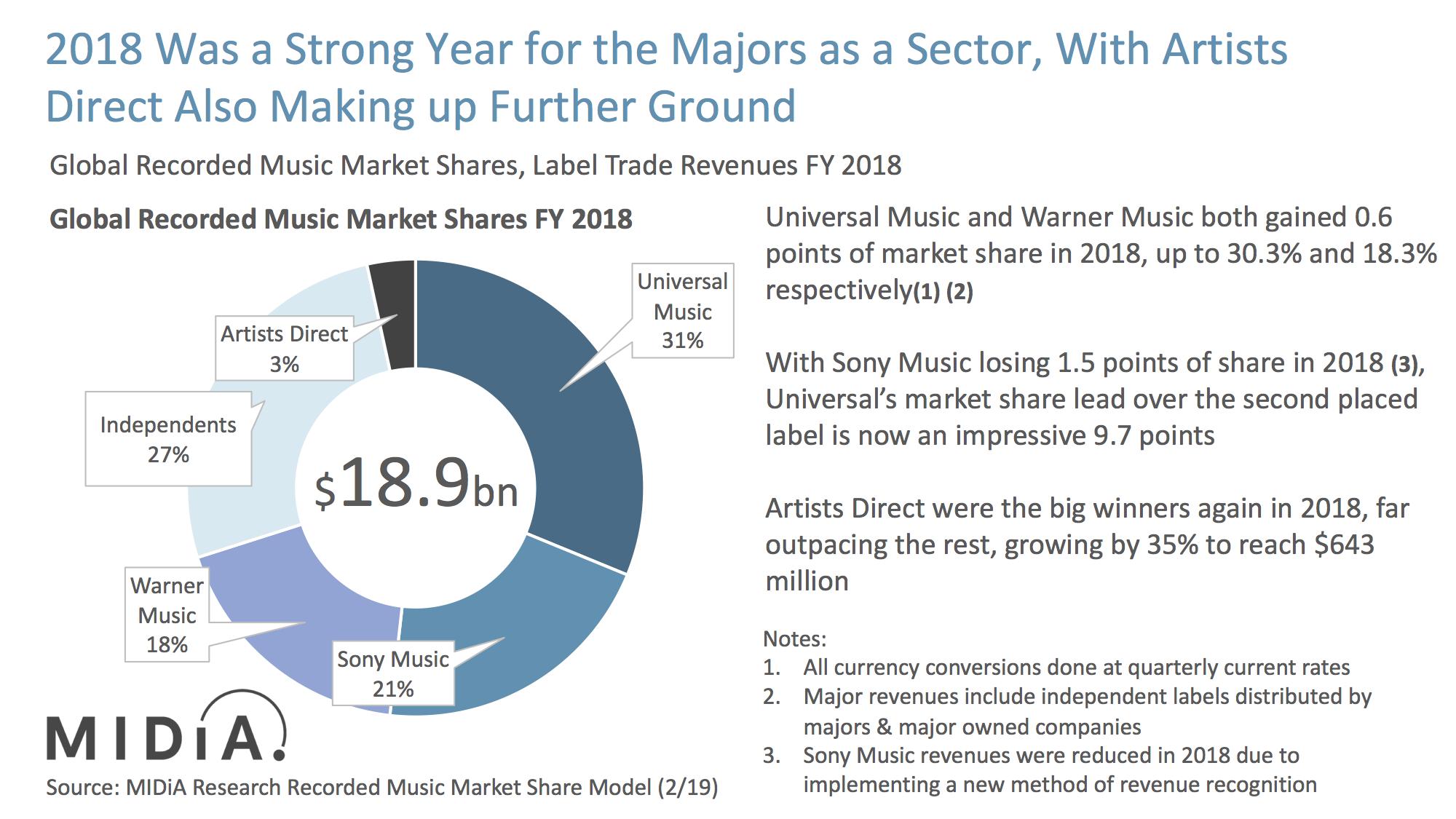 midia music market shares 2018