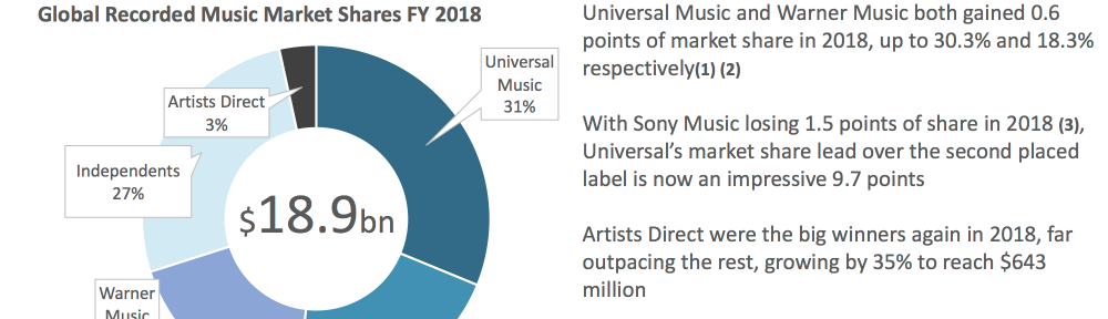 2018 Global Label Market Share: Stream Engine | Music