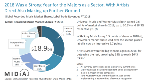 Record Label Market Shares Music Industry Blog