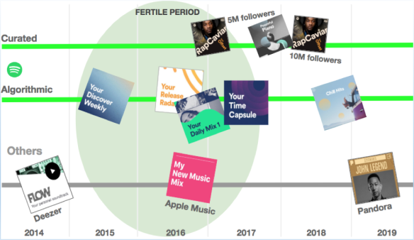 Playlist-Timeline