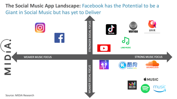 social music landscape midia research