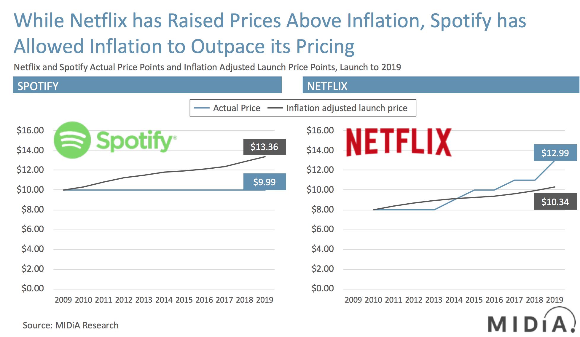 spotify netflix pricing inflation