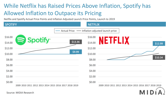 spotify netflix pricing inflation