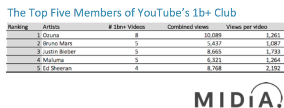 top 5 1b+ artists on YouTube midia