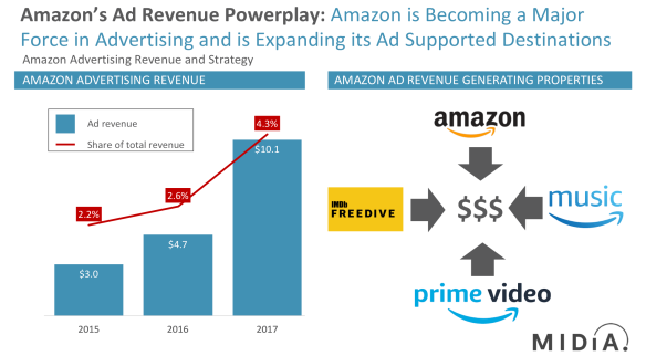 amazon ad strategy