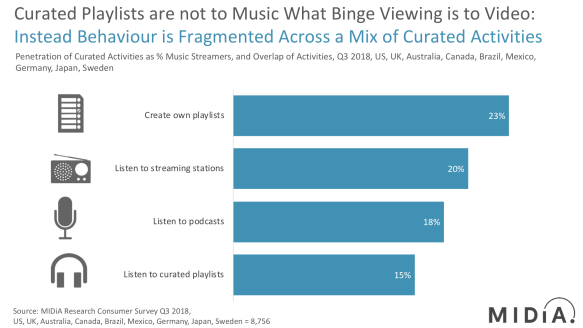 Streaming Music | Music Industry Blog
