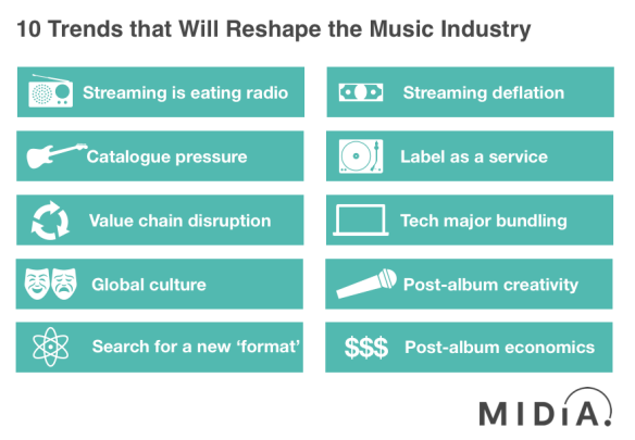 record labels | Music Industry Blog
