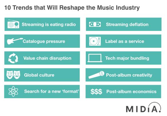 Playlists | Music Industry Blog