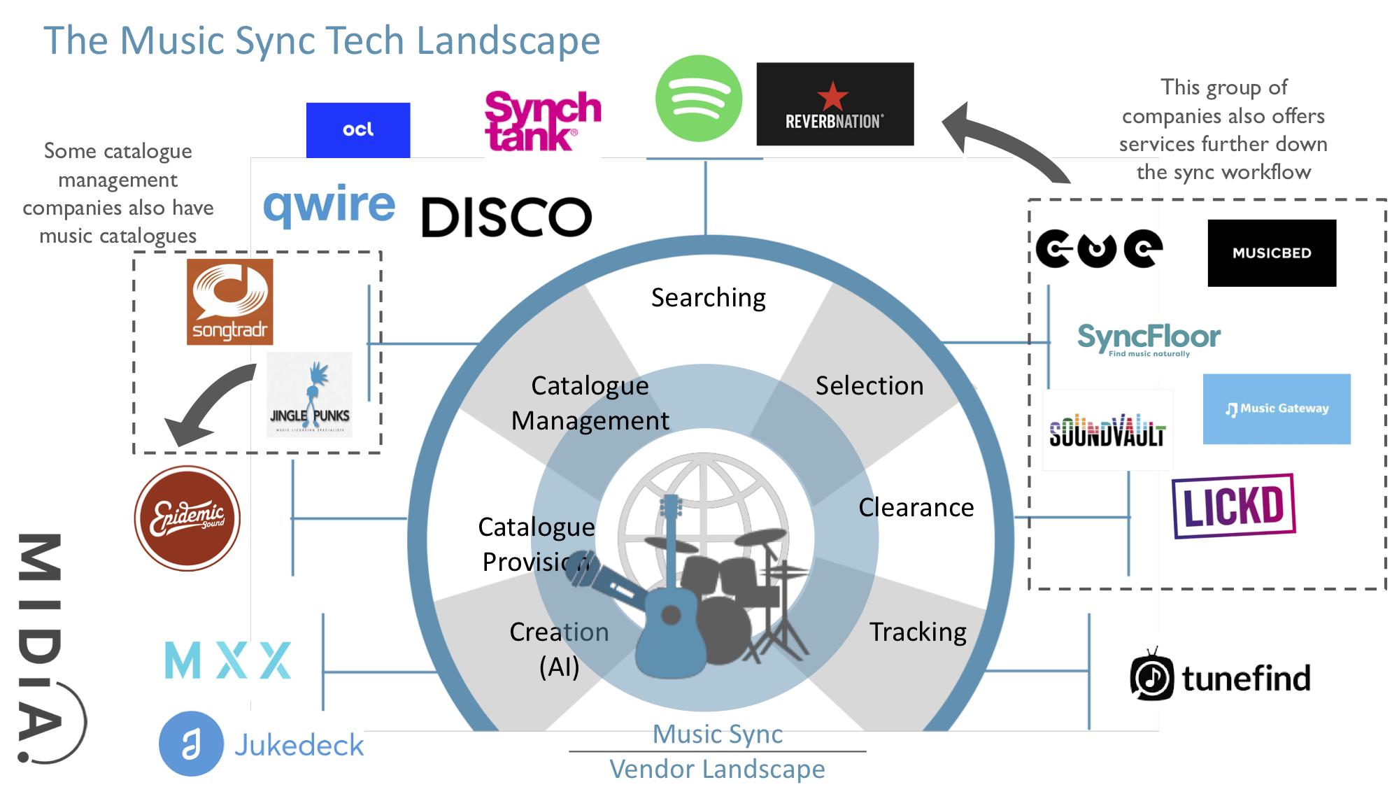midia music sync tech landscape