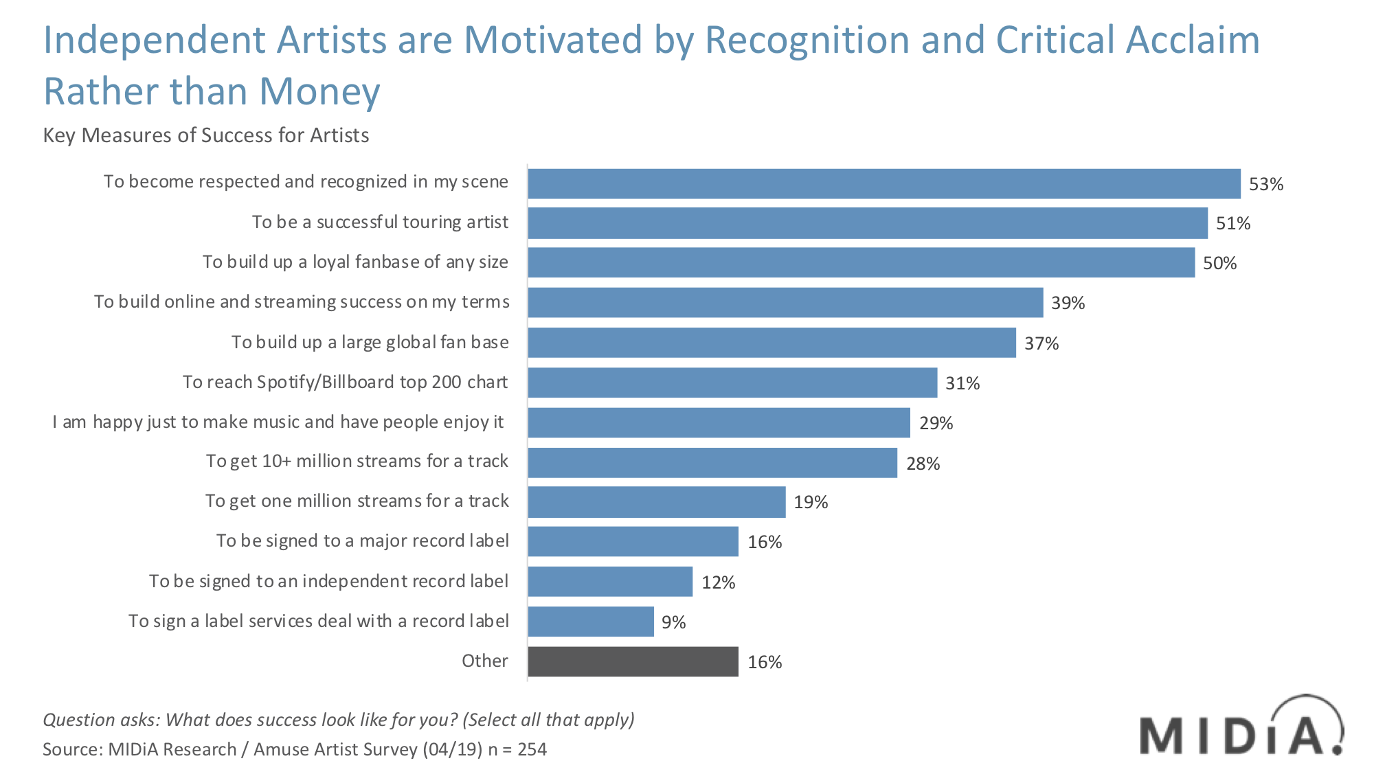 Independent Artist Data MIDiA Research