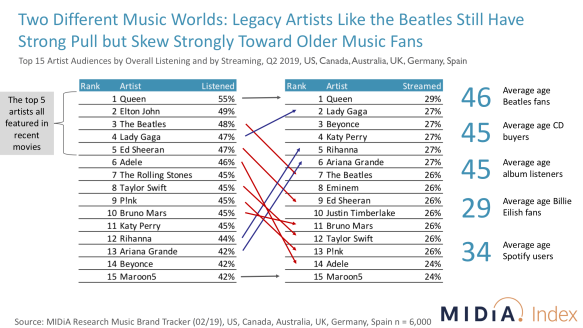 MIDiA Index - Top Streamed and Top Listened to Artists - the Beatles