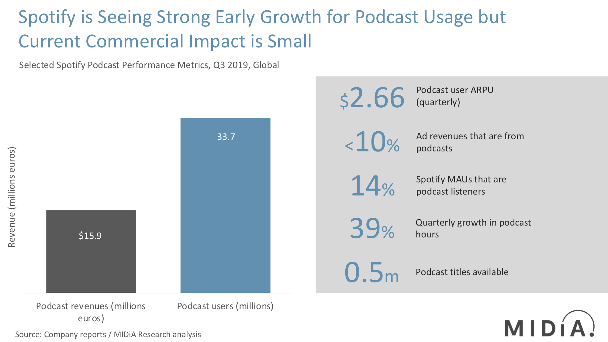 spotify podcasts metrics midia research q3 2019