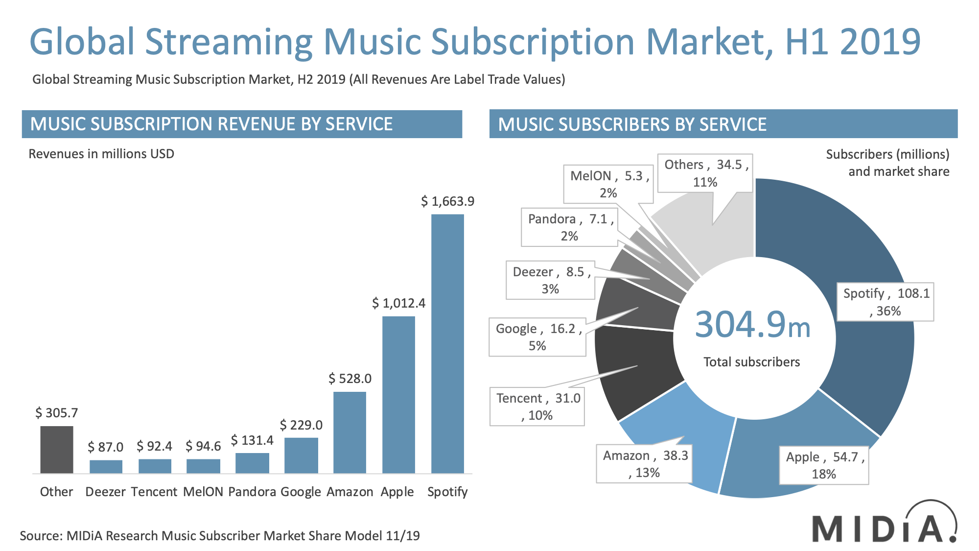 Music Subscriber Market Shares H1 2019
