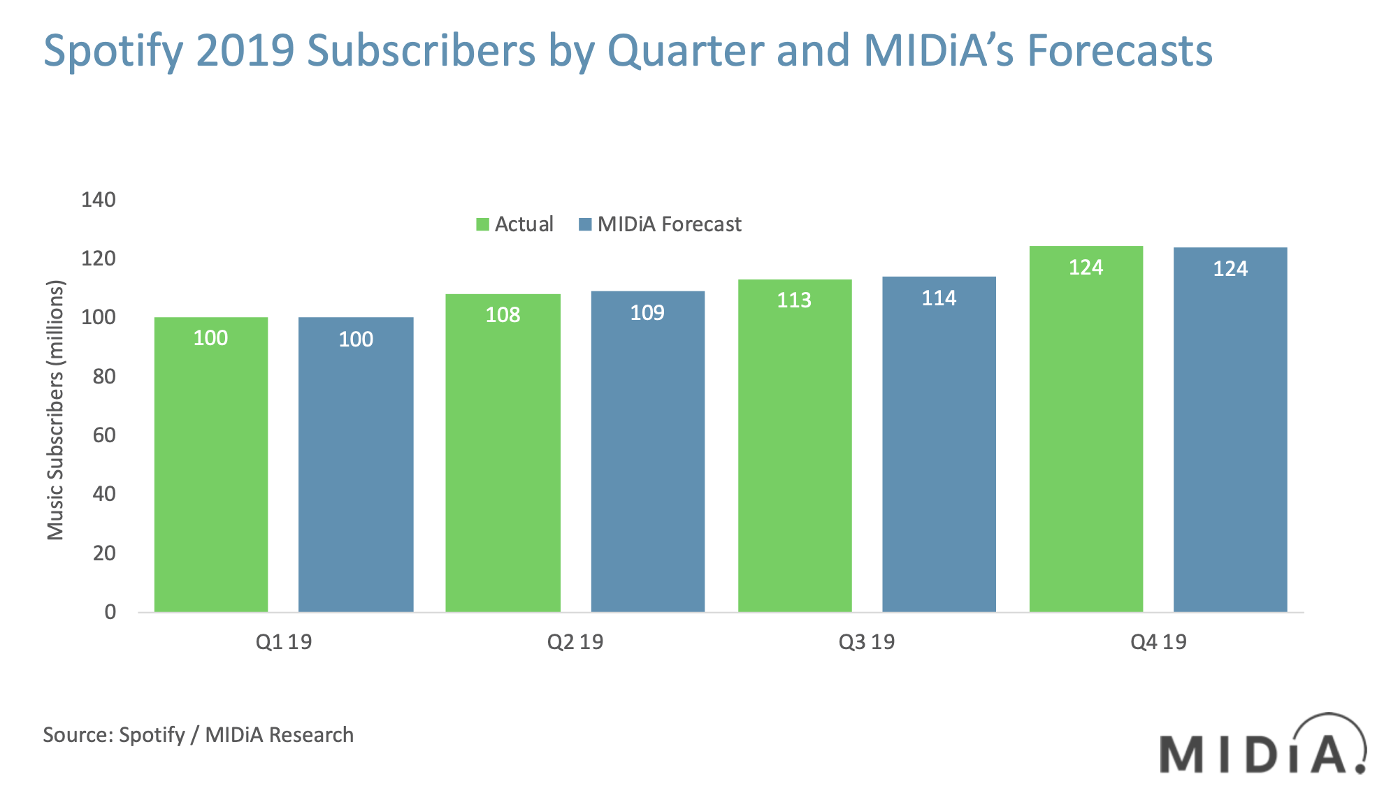 spotify subscribers by quarter 2019