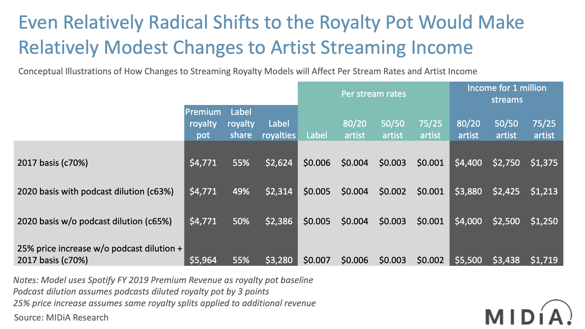 midia streaming royalty payments