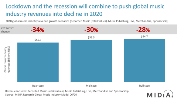 music industry revenue forecasts 2020 midia research