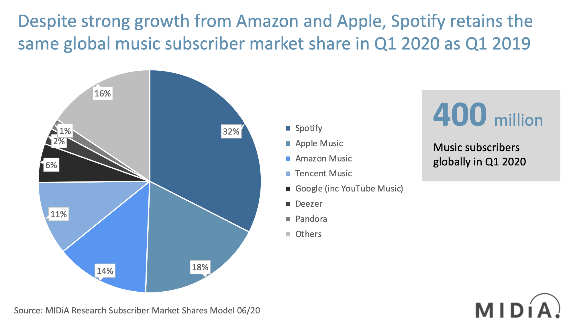 Music Subscriber Market Shares 2020 MIDiA Research June 20