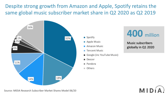 Music Subscriber Market Shares 2020 MIDiA Research
