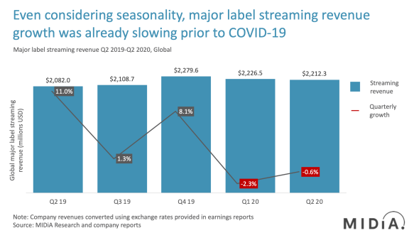 q2 2090 major label streaming music revenues