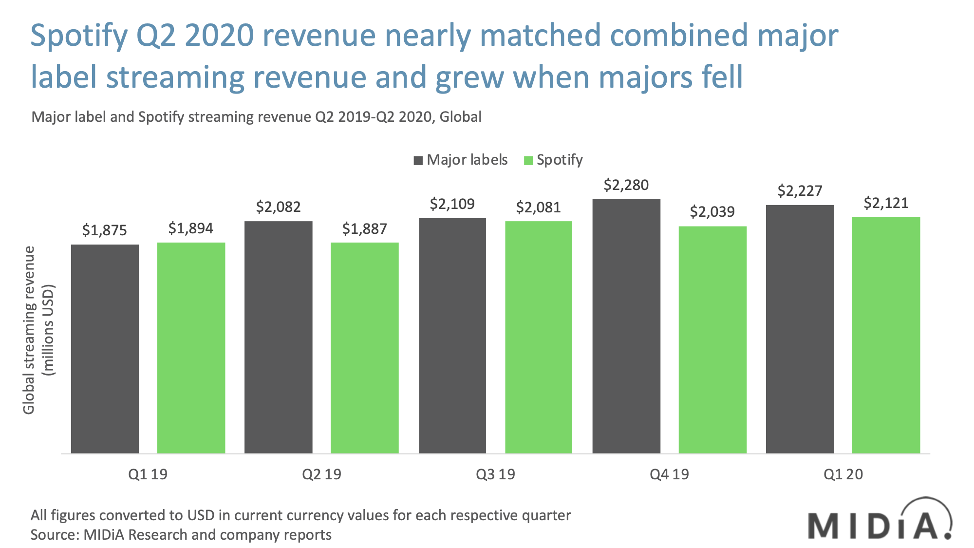 spotify revenues compared to major label revenues q2 2020