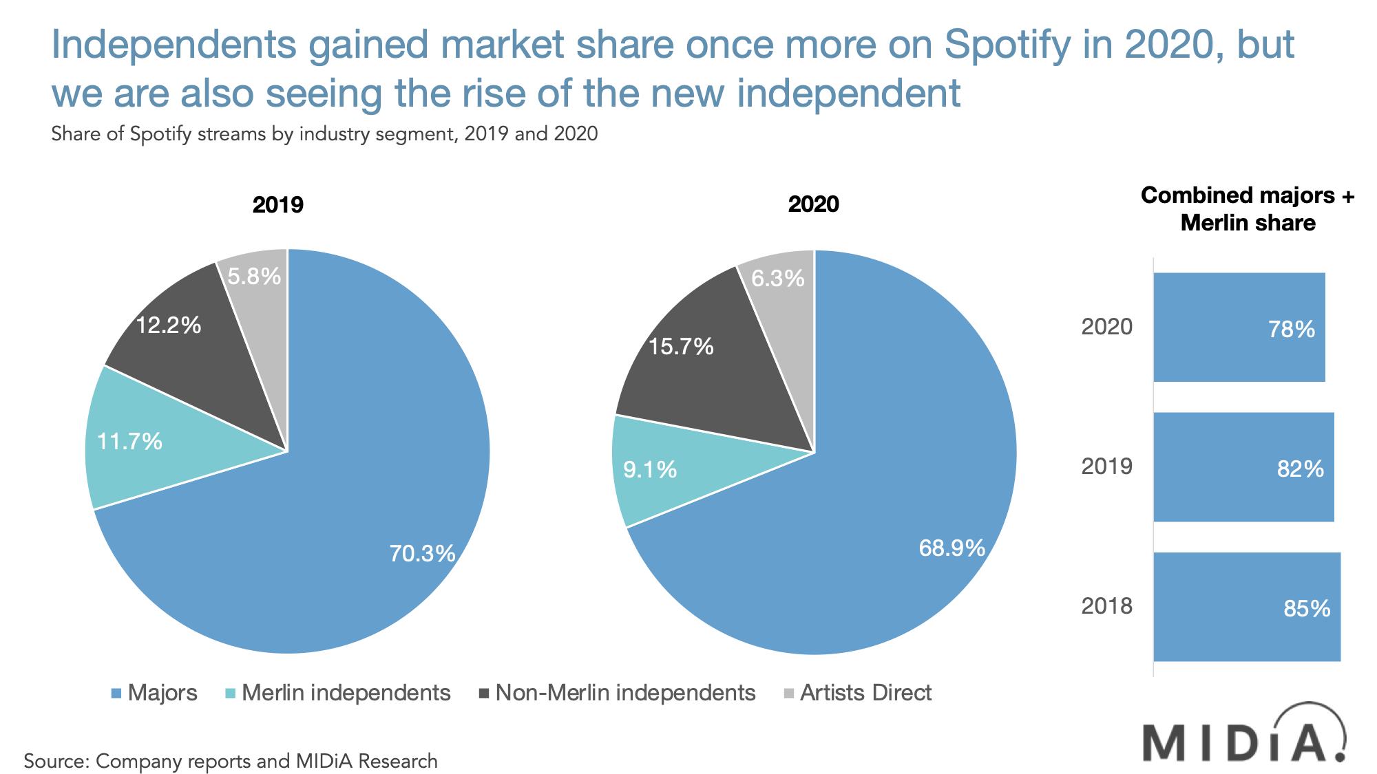 Smaller independents and artists direct grew fastest in 2020